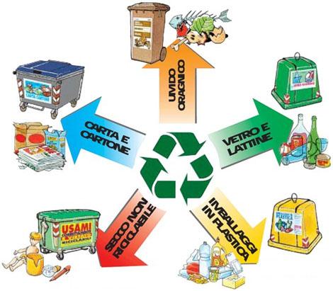 Impariamo a riciclare for Tipi di materiali di raccordo casa